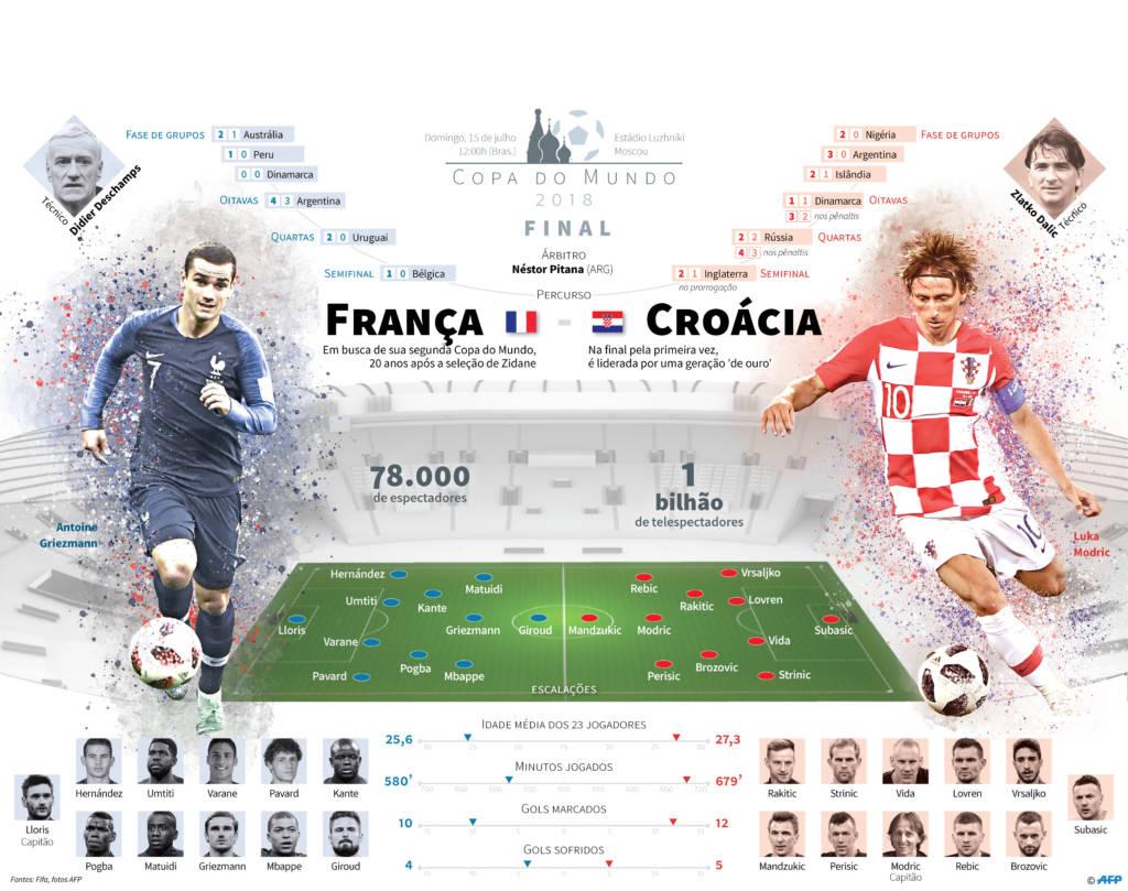 Copa da Rússia tem final inédita entre França e Croácia