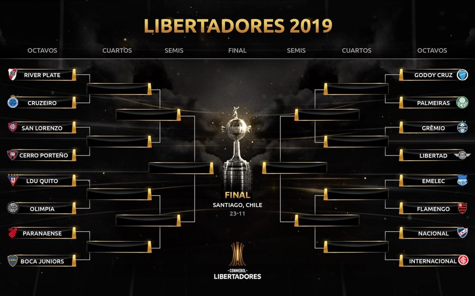 As oitavas de final vão começar em julho, após a final da Copa América.