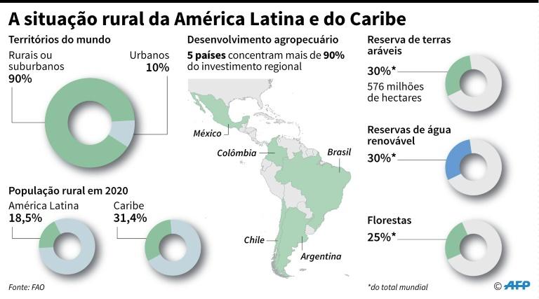 A situação rural da América Latina e do Caribe.
