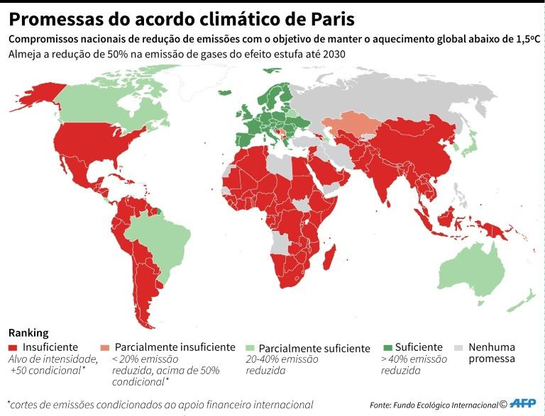 Ranking dos países com o compromisso de reduzir as emissões de gases do efeito estufa sob o Acordo de Paris