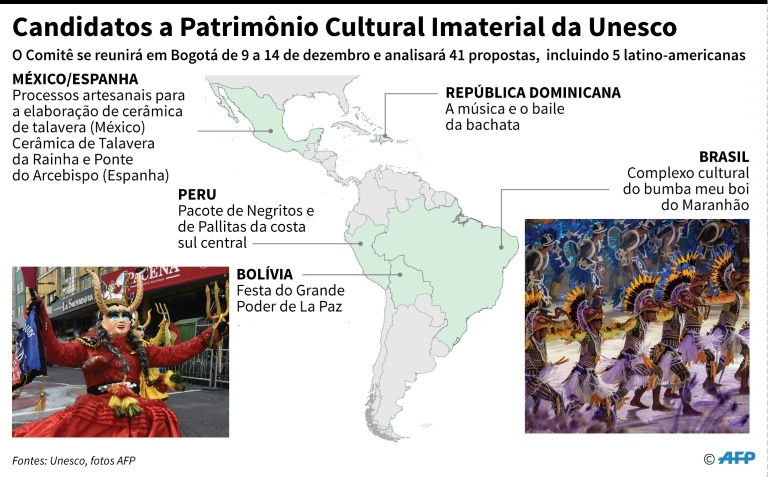 Candidatos a Patrimônio Cultural Imaterial da Unesco