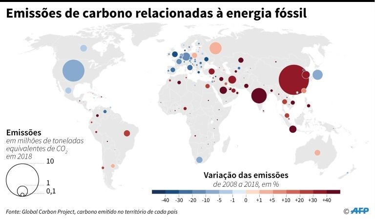 Emissões de carbono relacionadas à energia fóssil