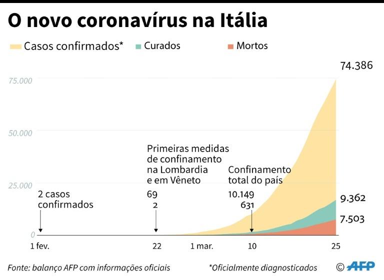 O novo coronavírus na Itália