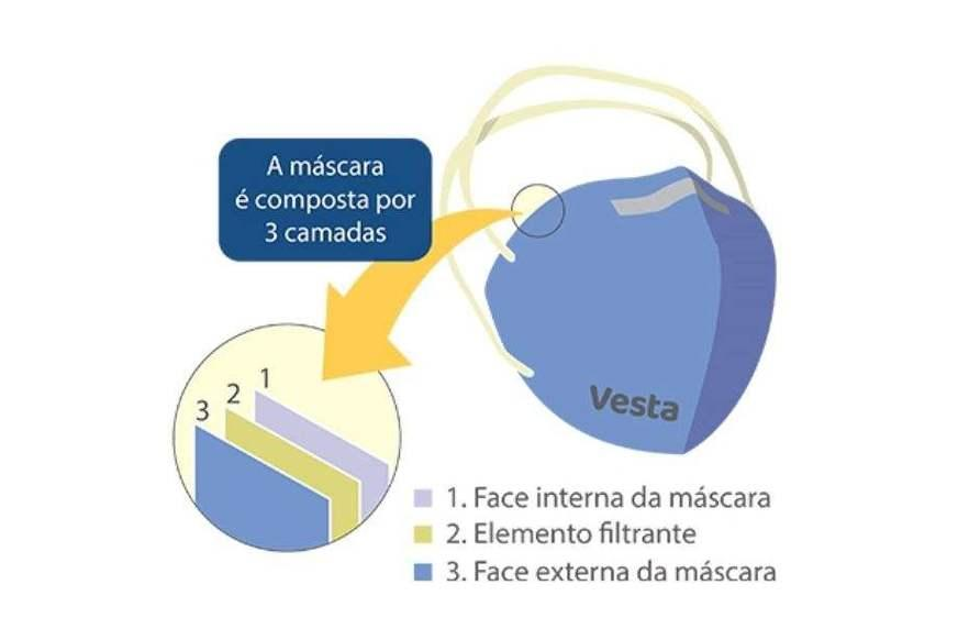 O diferencial da Vesta é que, na camada do meio, onde é feita a filtração em máscaras de três camadas, há um revestimento adicional com partículas à base de quitosana