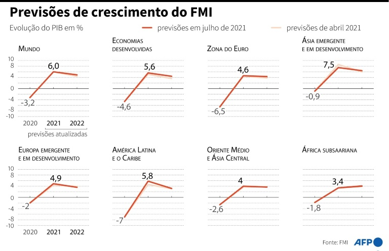 Previsões de crescimento do FMI