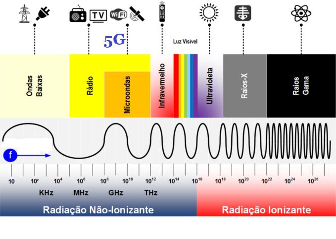 Espectro eletromagnético, mostrando a localização das ondas 5G (Fonte: http://raiosinfravermelhos.blogspot.com/2019/07/conexoes-5g-sao-prejudiciais-saude.html)