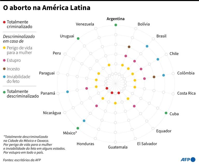 Infográfico sobre o aborto na América Latina (Gustavo IZUS/afp)