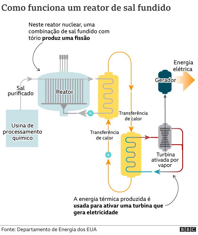Em um reator de sal fundido, o material físsil é dissolvido em sal líquido no núcleo do reator. O sal líquido também atua como um refrigerante no lugar da água. A fissão ocorre no núcleo do reator, gerando calor, que é transmitido pelo sal refrigerante e o calor se transfere para a água, produzindo vapor. Isso aciona uma turbina para gerar eletricidade. Um plug congelado de sal derrete se o núcleo do reator superaquecer, permitindo que a mistura combustível-sal seja drenada para tanques de despejo de emergência. Traduzido e publicado em reportagem da BBC Brasil