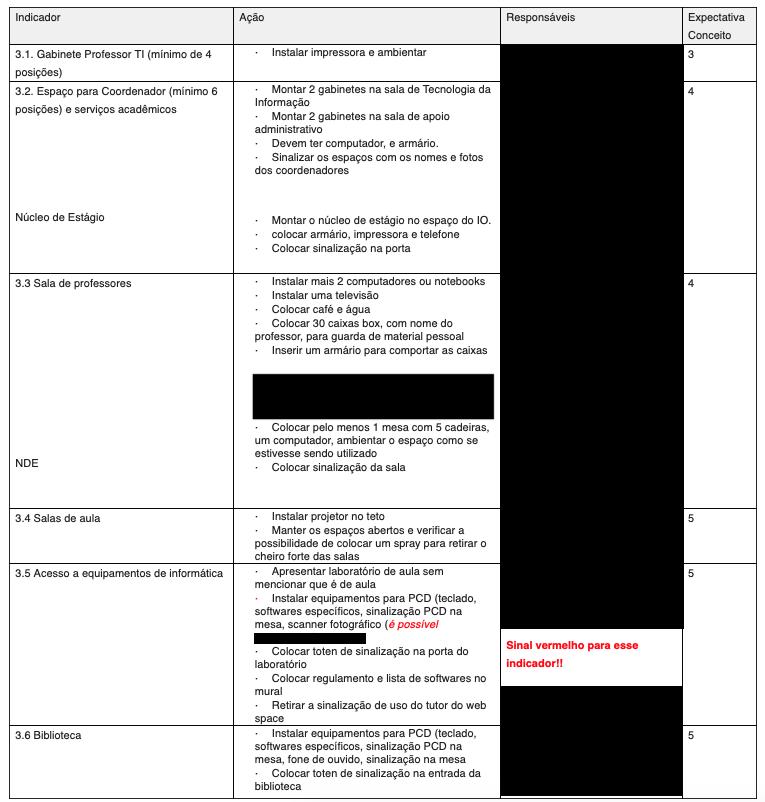 A lista de pendências com as descrições do que fazer para receber o MEC