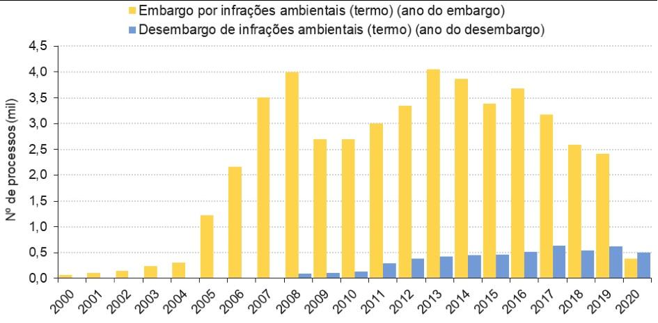 Embargos e desembargos por infrações ambientais nos estados da Amazônia Legal (Fonte: Ibama, 2021). (i) Os embargos referem-se a todas as infrações ambientais e não apenas aquelas contra a flora. (si) Não há dados disponíveis para desembargos que ocorreram entre 2000 e 2007
