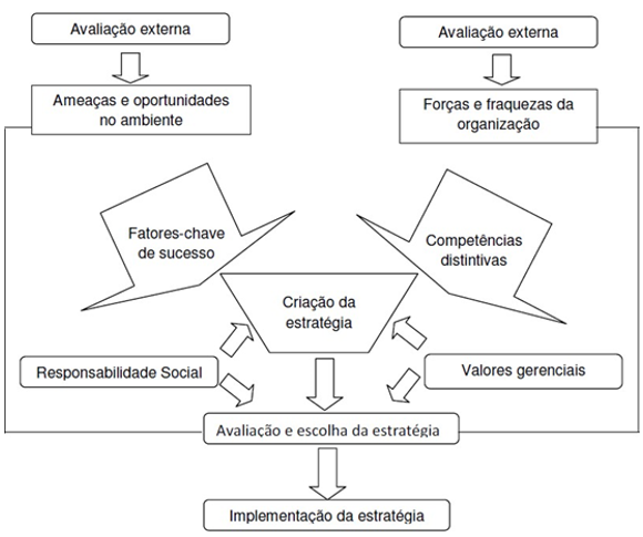 Processo de Planejamento Estratégico (Fonte: Mintzberg, H.; Ahlstrand, B.; Lampel, J. Safári de estratégia: um roteiro pela selva do planejamento estratégico. Porto Alegre: Bookman, 2000)